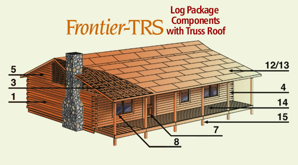 Frontier-TRS log Ppackage components with truss roof